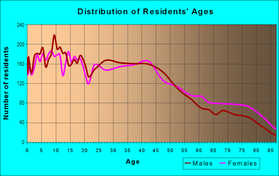 Age and Sex of Residents in Mission Hills in Mission Hills, CA