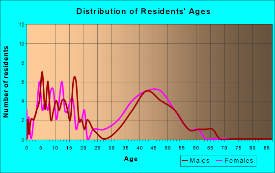 Age and Sex of Residents in Sunrise Ridge in Mission Viejo, CA
