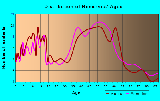 Age and Sex of Residents in La-Mancha in Mission Viejo, CA