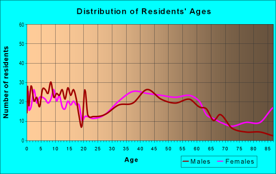 Age and Sex of Residents in Granada in Mission Viejo, CA