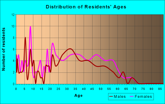 Age and Sex of Residents in Casa Loma in Mission Viejo, CA