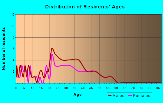 Age and Sex of Residents in Lubbock Lake in Lubbock, TX
