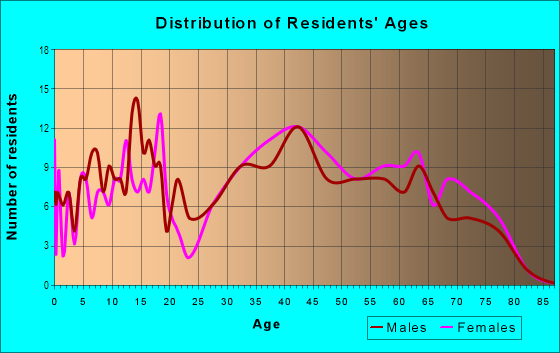 Age and Sex of Residents in Woodhaven in Irving, TX