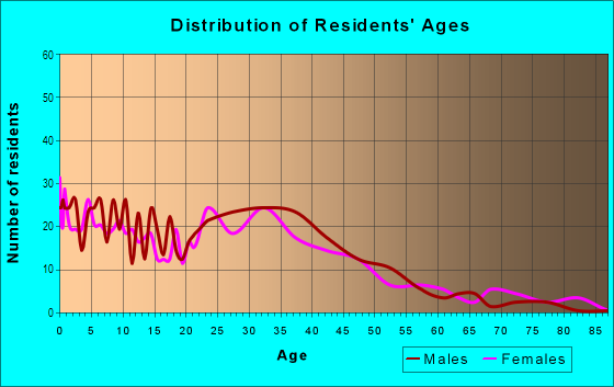 Age and Sex of Residents in Grauwyler Heights in Irving, TX