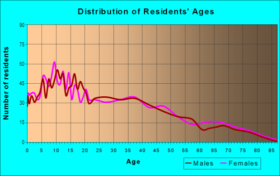 Age and Sex of Residents in California Avenue in La Puente, CA