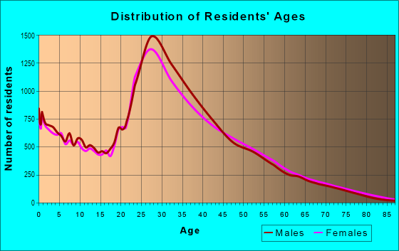 Age and Sex of Residents in North Irving in Irving, TX