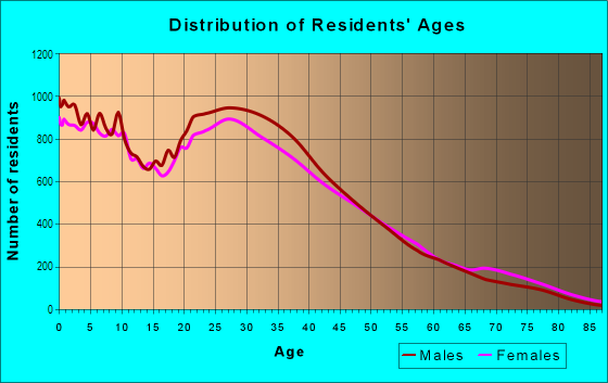 Age and Sex of Residents in East in Arlington, TX