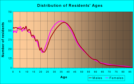 Age and Sex of Residents in Southeast in Arlington, TX