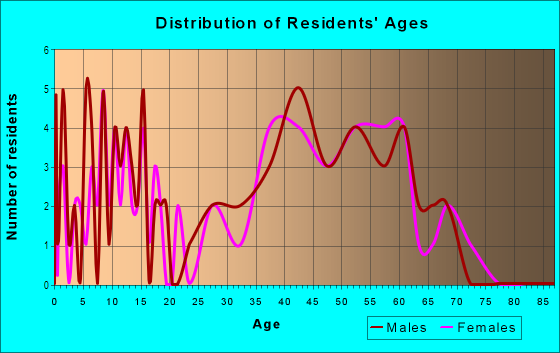 Age and Sex of Residents in Timbercreek in Plano, TX