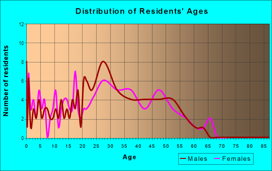 Age and Sex of Residents in Greenhollow Addition in Plano, TX