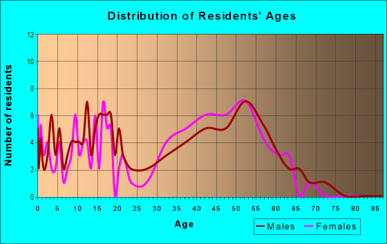 Age and Sex of Residents in Post Oak Estates in Plano, TX