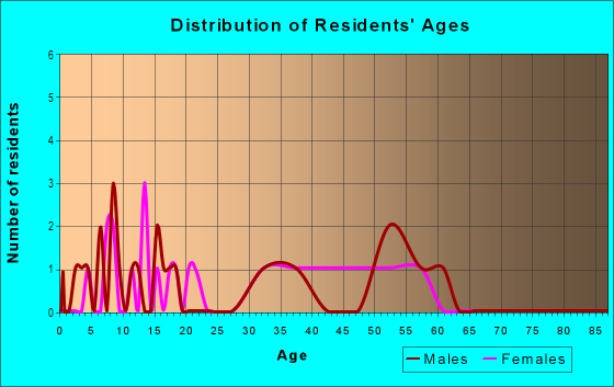 Age and Sex of Residents in Parker Road Estates West 2-W1 in Plano, TX