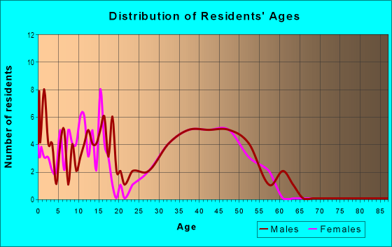 Age and Sex of Residents in Preston Cove 1 in Plano, TX