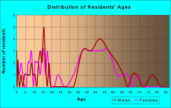 Age and Sex of Residents in Parkwood Addition in Plano, TX