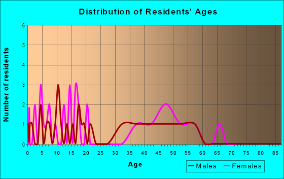 Age and Sex of Residents in Cimarron 3 in Plano, TX