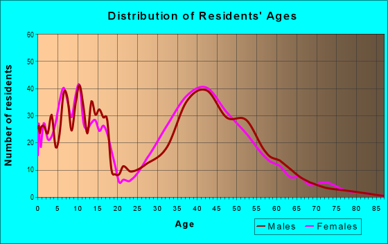 Age and Sex of Residents in Firewheel in Garland, TX