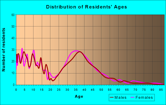 Age and Sex of Residents in Valley Creek in Garland, TX