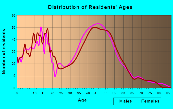 Age and Sex of Residents in Overland Stage Estates in Arlington, TX