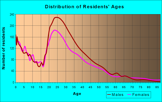Age and Sex of Residents in Entertainment District in Arlington, TX