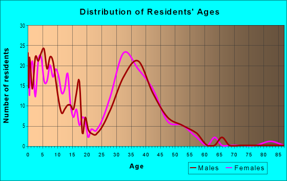 Age and Sex of Residents in Springbrook Centre in Round Rock, TX