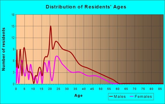 Age and Sex of Residents in Fireside Loop in Austin, TX