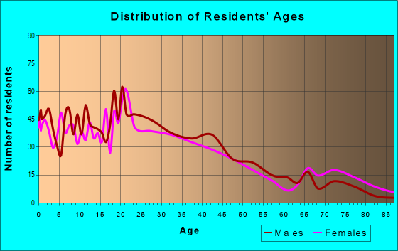 Age and Sex of Residents in Central East Austin in Austin, TX