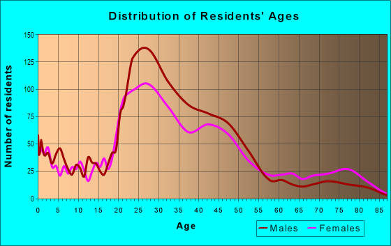 Age and Sex of Residents in Brentwood in Austin, TX