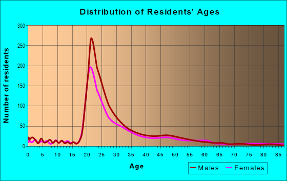 Age and Sex of Residents in Hancock in Austin, TX