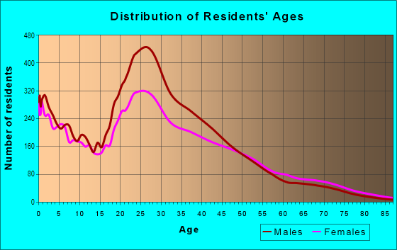 Age and Sex of Residents in North Austin in Austin, TX