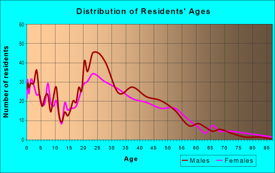 Age and Sex of Residents in West Congress in Austin, TX
