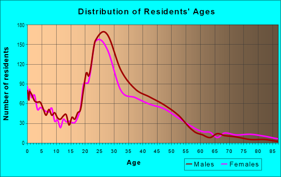 Age and Sex of Residents in South Lamar in Austin, TX