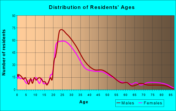 Age and Sex of Residents in Cherrywood in Austin, TX