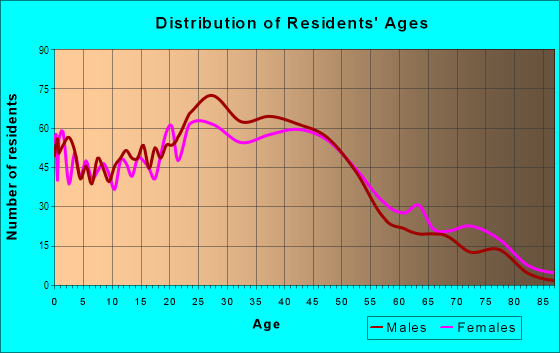 Age and Sex of Residents in South Manchaca in Austin, TX
