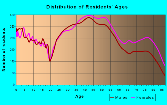 Age and Sex of Residents in Preston Hollow in Dallas, TX