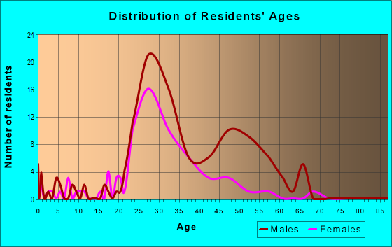 Age and Sex of Residents in Deep Ellum in Dallas, TX