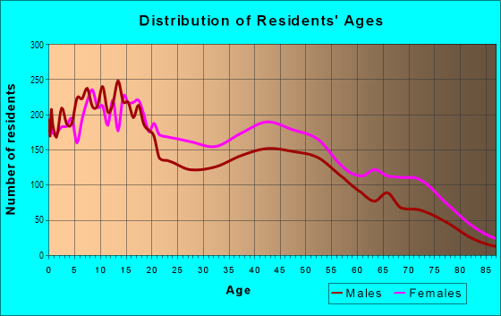 Age and Sex of Residents in Acres Homes in Houston, TX