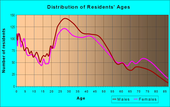 Age and Sex of Residents in Lazy Brook in Houston, TX