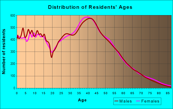 Age and Sex of Residents in Clear Lake in Houston, TX