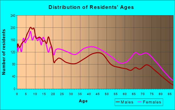 Age and Sex of Residents in Sunnyside in Houston, TX