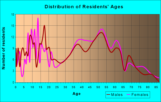 Age and Sex of Residents in Capistrano Highlands in Laguna Hills, CA