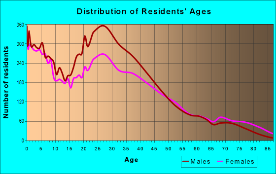 Age and Sex of Residents in Spring Branch Central in Houston, TX