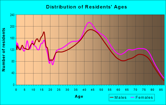 Age and Sex of Residents in Myerland in Houston, TX