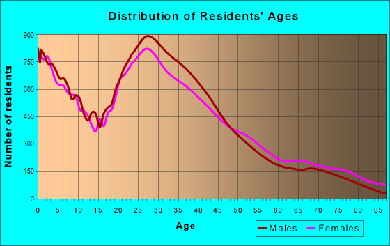 Age and Sex of Residents in Sharpstown in Houston, TX