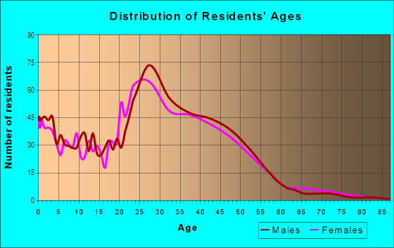 Age and Sex of Residents in Park Ten in Houston, TX