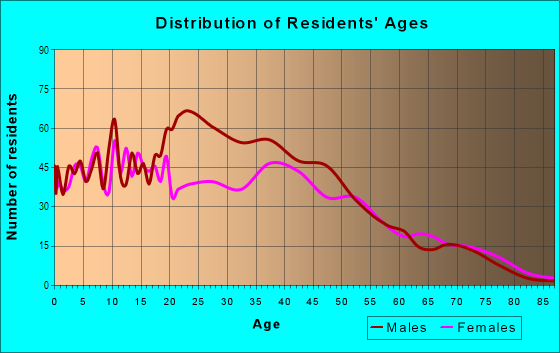 Age and Sex of Residents in George Bush International Airport in Houston, TX