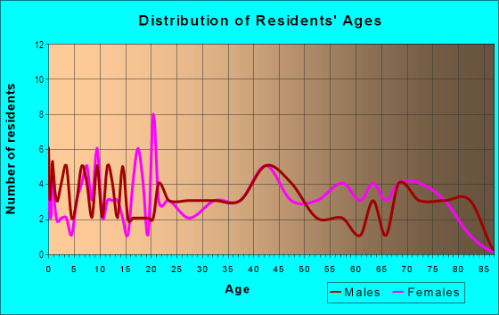 Age and Sex of Residents in North Beverly Hills in Fort Worth, TX