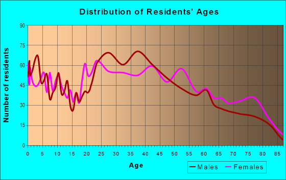 Age and Sex of Residents in Ridgmar in Fort Worth, TX