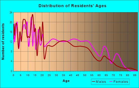 Age and Sex of Residents in Eastland in Fort Worth, TX