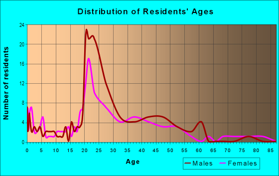 Age and Sex of Residents in Frisco Heights in Fort Worth, TX