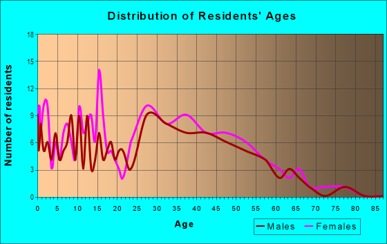 Age and Sex of Residents in Chapel Creek in Fort Worth, TX